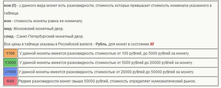 стоимость монет россии на 2015 год таблица